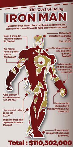 Infográfico: quanto custa superheroi