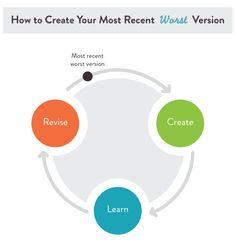 #Pixar's Creative Process Will Help You #Innovate http://buff.ly/U9mcc4 via @coschedule #creativity pic.twitter.com/JmGWvzzZ92
