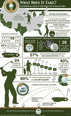 hole in one fun facts! #golf #lorisgolfshoppe