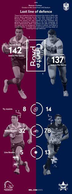 Statgraph: Darius Boyd v Lachlan Coote - NRL.com