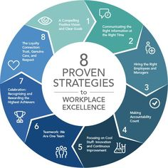 Business and management infographic & data visualization. 8 proven strategies to workplace excellence. Change Management, Business Management, Business Planning, Management Tips, Visual Management, Class Management, Leadership Tips, Leadership Development, Professional Development
