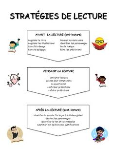 French Literacy Posters (color, Stratégies d'écoute et de lecture Reading Strategies, Reading Activities, Reading Skills, Reading Comprehension, Comprehension Strategies, Learning Games, Read In French, Learn French, Tips