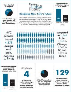 Design schools in New York