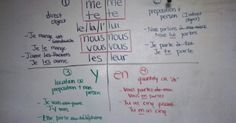 Let's face it... object pronouns are a pain in the butt to learn. Direct/indirect/location/person/numbers...you get the drift.   I have fo...