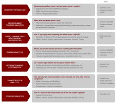 Supply chain analytics | Inventory budget optimization | Mu Sigma
