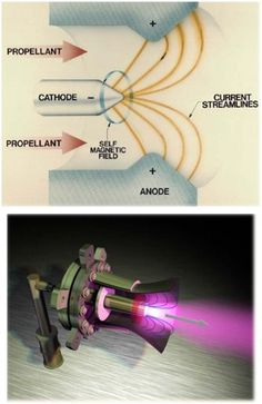 Magnetoplasmadynamic Thrusters Overview of magnetoplasmadynamic (MPD) thruster operation Electronic Circuit Projects, Electrical Projects, Electronic Engineering, Mechanical Engineering, Electrical Engineering, Physics Experiments, Engineering Science, Aerospace Engineering, Physical Science