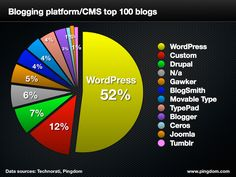 WordPress increases its domination of the top 100 blogs (WordPress is used by 52% of the technorati top 100 blogs, up from 48% in 2012)