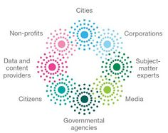 City Forward by IBM | Smart City Research
