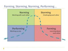 A Lean Journey: The Stages of High Performance Teams Destination Imagination, Team Building, Teamwork, Leadership, Therapy, Challenges, Education, Learning, School