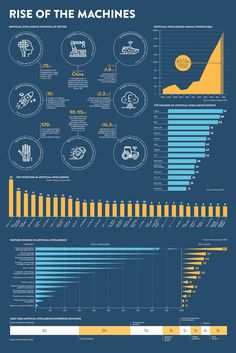 Infographic outlining Artificial Intelligence annual funding, top investors in AI, venture funding and most used AI enterprise solutions