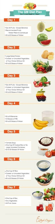 General Motors Diet Plan Has Amazing Results | The WHOot