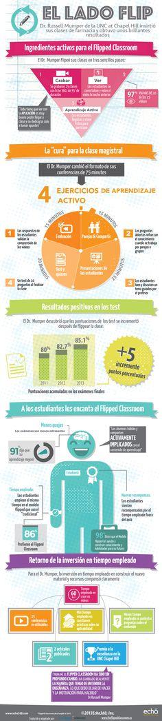 Resumen de resultados de la introducción de la clase invertida en la universidad. #flippedclassroom #claseinvertida #infografia