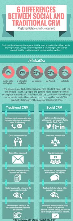 6 Differences Between Social and Traditional CRM. Business Goals, Business Tips, Online Business, Business Infographics, Business Cards, Internet Marketing, Online Marketing, Social Media Marketing, Business Intelligence