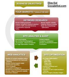 PR plan Infographic.
