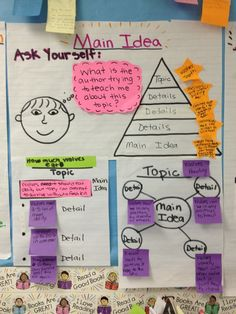 Finding Main Ideas Strategy Chart - grade Lucy Calkins Non Fiction Unit Use colored Post It Notes for main idea and supporting details Reading Lessons, Reading Skills, Teaching Reading, Reading Strategies, Teaching Ideas, Kindergarten Writing, Reading Resources, Student Teaching, Teaching Tools