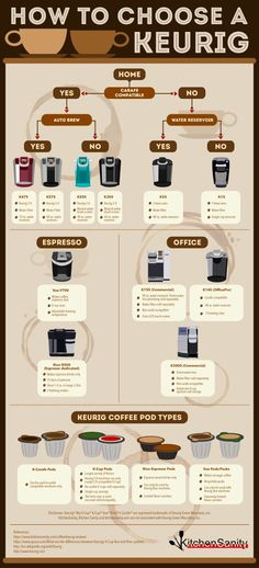 Awesome Keurig model comparison! It takes the guess work out of choosing a new brewer. #coffee