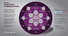 community manager comunicacion corporativa