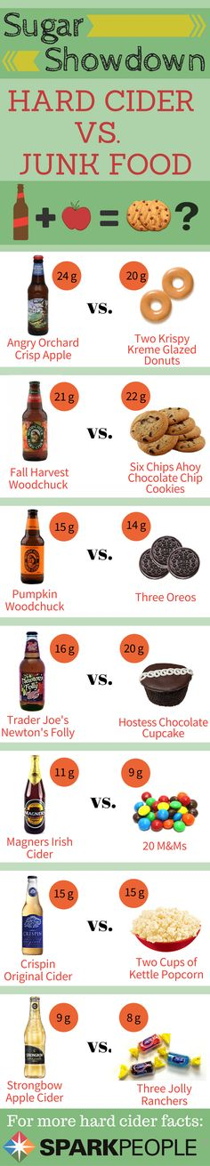 Which has more sugar? Your junk food favorites or a hard cider drink? I bet the results will surprise you!