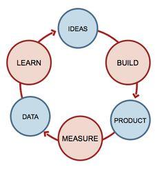 Complexité et incertitude Comme consultants, nous observons une forte augmentation de la complexité des projets que nous sommes amenés à conduire chez nos clients. Notamment dès qu'il s'agit de digital (e-commerce, connaissance client 360° par exemple) et de multicanal. Cette complexité s'explique par la transversalité des sujets dans l'entreprise, la nouveaut&eacut...