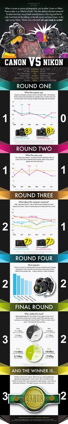 Canon vs Nikon #infographic