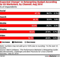 """Display was the most popular channel for retargeting, used by 81% of marketers. Search came in second, at 77%, while social, mobile and video trailed behind. However, Marin expected spending on social media retargeting to rise thanks to the """"premium, high-engagement, cross‐device inventory that's become increasingly available on Facebook and Twitter."""""""