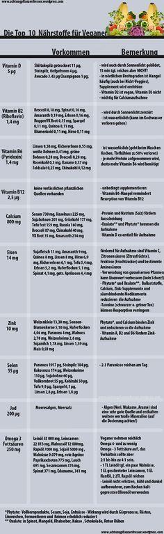 Die Top 10 - Nährstoffe für Veganer