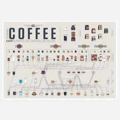 Compendious Coffee Chart