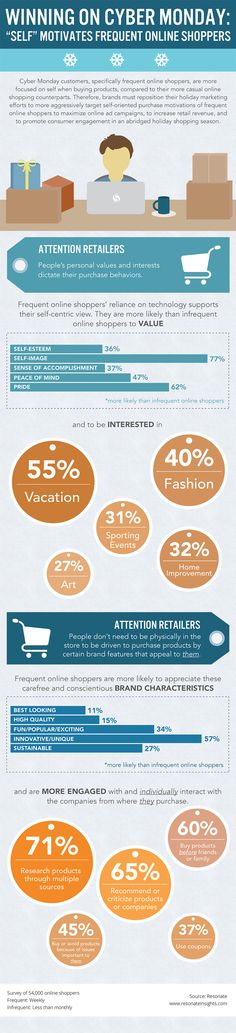 Winning on cyber monday #infographic