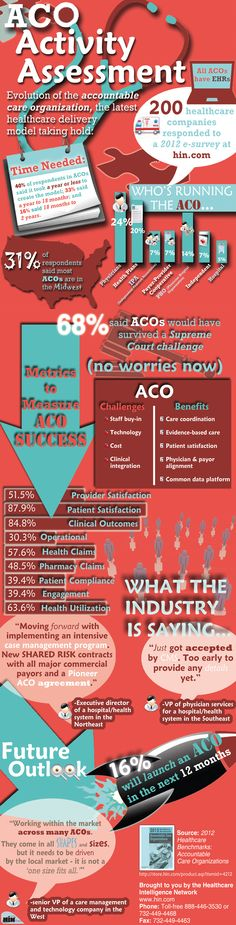 Great Info-graphic on the evolution of #ACOs #ACA #HCR