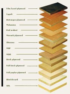 WOOD - differentiate the Kind of Wood.