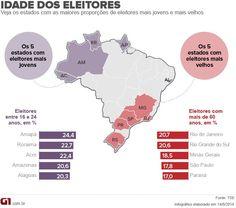 Blog Eleição em Números: Amapá é o estado com a maior proporção de eleitores jovens do país http://glo.bo/1pW4q7A #G1nasEleições2014