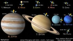 Solar System Projects For Kids, Solar System Art, Solar System Planets, Solar System Video, Earth And Space Science, Earth From Space, Space Planets, Space And Astronomy, Galaxy Planets