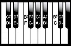 Some identical scales are seen in both the sharp and flat key signatures. These identical scales are known as enharmonic keys. Sight Singing, Breathe In The Air, Blues Scale, Piece Of Music, Clarinet, Music Theory, Music Education, Sheet Music, Music Sheets