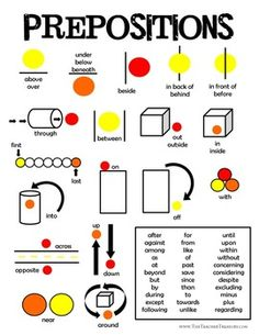 Prepositions Poster - Free Download - 1 page handout with images to help students understand and remember a few key prepositions.