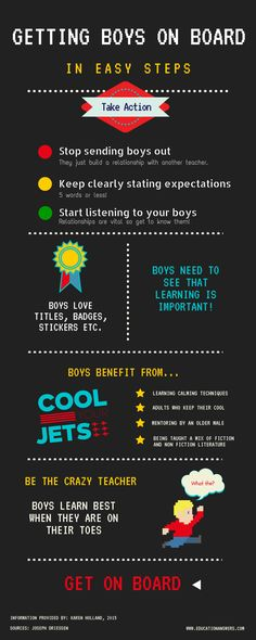 My first infographic, thanks to Canva and the fabulous Joseph Driessen.  Get along to one of his courses if you can!