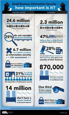 Small business information security - How important is it? #infographic. 6.7 million small businesses have never completed a Information Security Risk Assessment. #informationsecurity #riskassessment