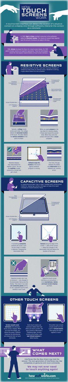 Hola: Una infografía sobreCómo funciona una pantalla táctil. Vía Un saludo