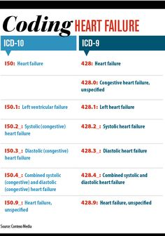 The codestructure and code descriptionsfor coding heart failure in International Classification of revision-clinical and run very pa Medical Coding Training, Medical Billing And Coding, Medical Terminology, Medical Coder, Medical Careers, Medical History, Health Information Management, Medical Information, Medical Assistant Certification