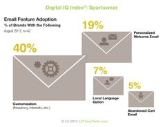 2012 Digital IQ Index®: Sportswear. Email Feature Adoption: Customization, Personalized Welcome, Local Language and Abandoned Cart. See more of the research here http://www.l2thinktank.com/research/sportswear-2012/