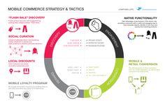Una infografía sobre Comercio móvil: táctica y estrategia.