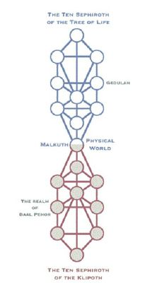 1000+ images about Occult on Pinterest | Tree of life, The ...