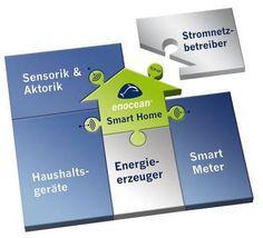 EnOcean Funkstandard ✔ Eine batterielose Funktechnologie für das Smart Home und die Hausautomation ✔ Energie sparen - Energy Harvesting