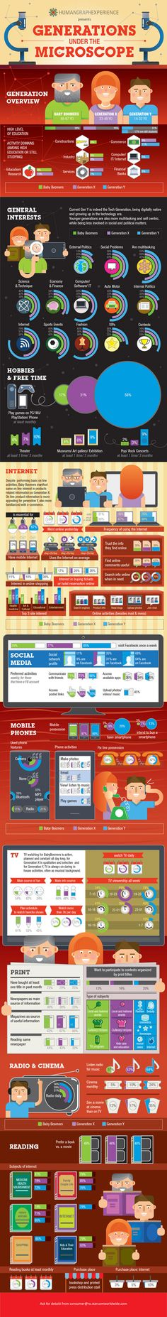 Generations under the Microscope - Media Consumption, Online Shopping etc. #infographic