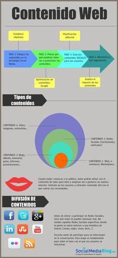 Cómo planificar tu contenido web.