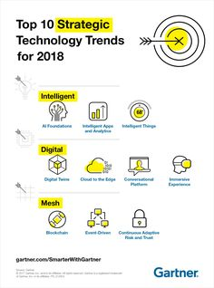 Gartner Top 10 Strategic Technology Trends for 2018 AI, intelligent apps, intelligent things