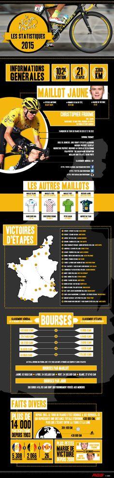 Sommaire du Tour de France 2015