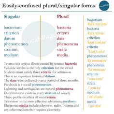 Easily-confused plural/singular forms #English www.vocabularypage.com