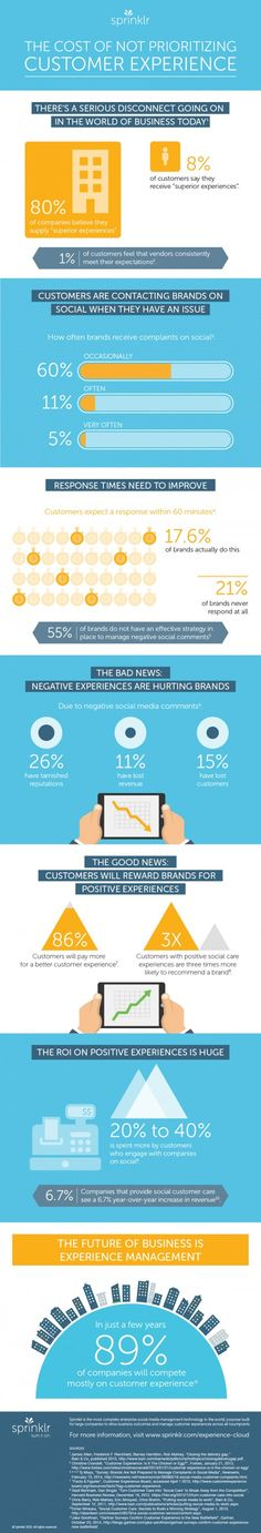 This infographic shows statistics related to customer experience that any business leader should know. This is the true cost of not prioritizing the customer experience.