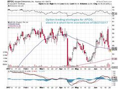 Option trading strategy for $APOG, stock in a short term oversold as of 06/27/17 #APOG #options #OptionsTrading #nasdaq #stocks #trading #DayTrading #SwingTrading {More on Trading|Successful trading|Trade erfolgreich|FOREX-Trading|Forex-Analysis} on