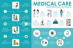 Arte vectorial : Hospital de cuidados médicos infografía web plana concepto de ilustración de vectores. Paciente